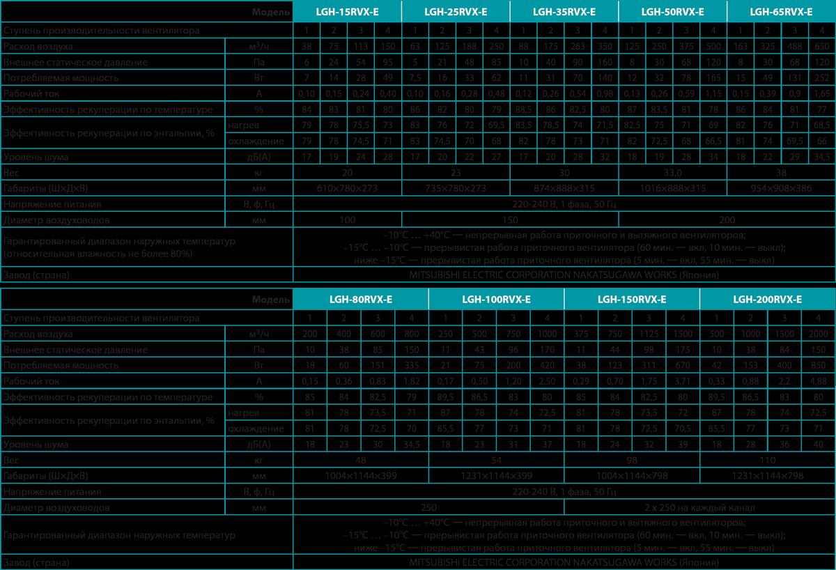 LGH-RVX-E-table